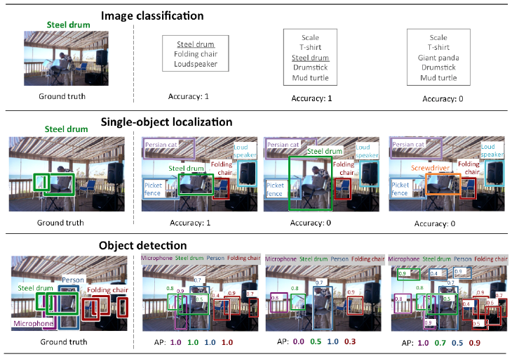 The difference between Image classification, Single Object localization and Object detection