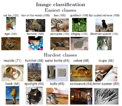 The easiest and hardest classes of objects in 2014